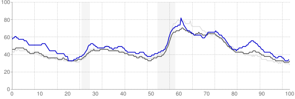 Williamsport, Pennsylvania monthly unemployment rate chart